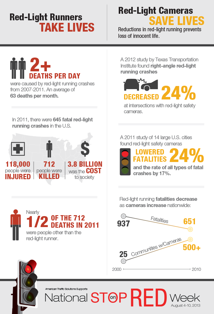 StopOnRedWeek-Infographics